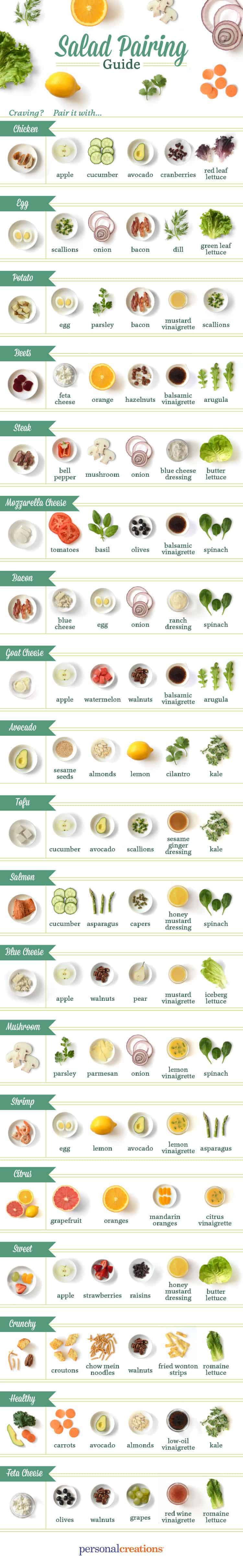 Are you bored of your normal salad routine? Sometimes it is hard to be creative in the kitchen and popular foods like bacon and eggs, peanut butter and jelly and steak and potatoes prove that flavors work better in pairs. This handy salad pairing guide will help get you out of your rut. *Pinning this for later!